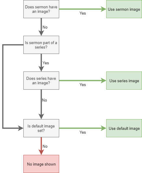 How Image Priority Works